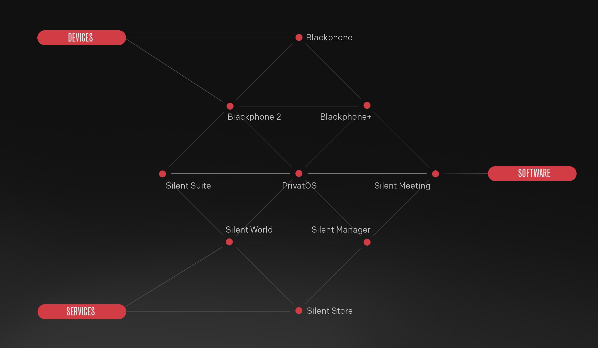 Silent-Circle-enterprise-privacy-platform