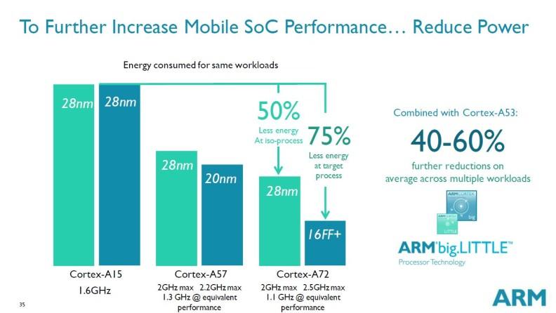 ARM Cortex A72 reduced power