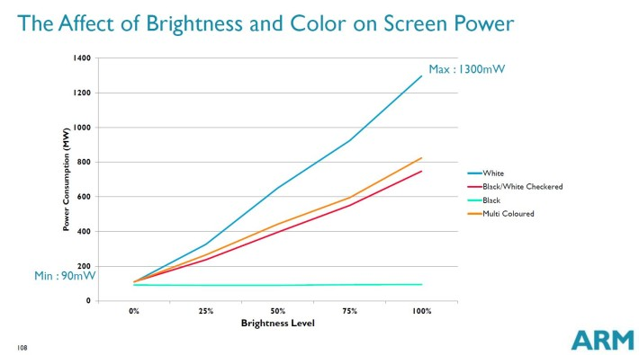 Brightness Color and Power Consumption