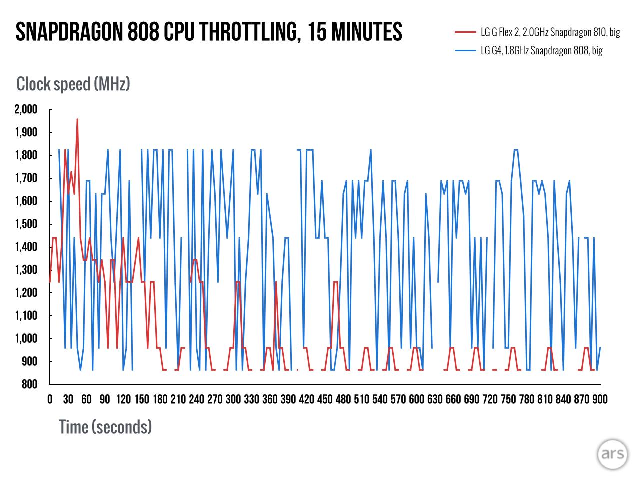 Snapdragon-808-throttling
