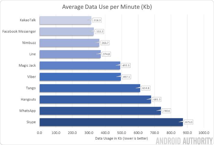 hangouts bandwidth