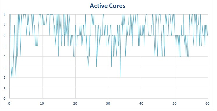 Chrome - Number of cores in use on octa-core phone.