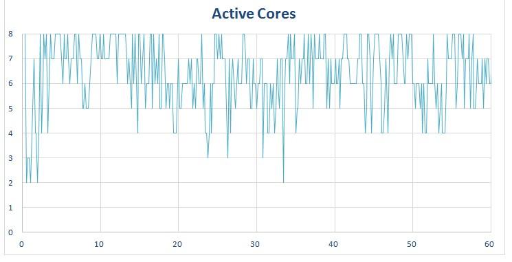 Chrome - active cores on a octa-core phone.