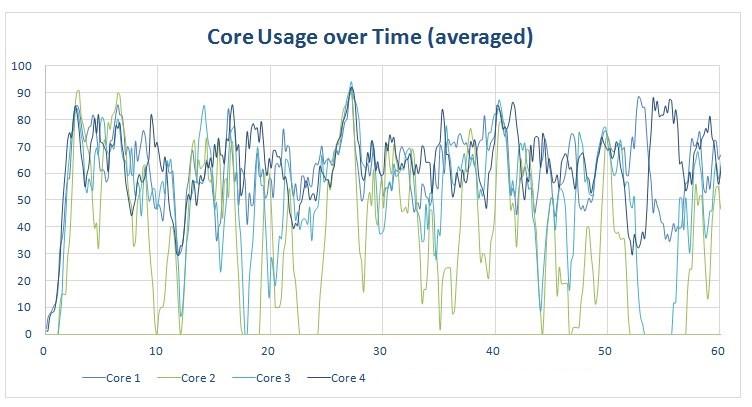 Chrome - Core usage on quad-core phone.