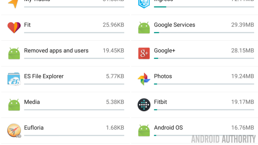 Android Data usage rogue apps