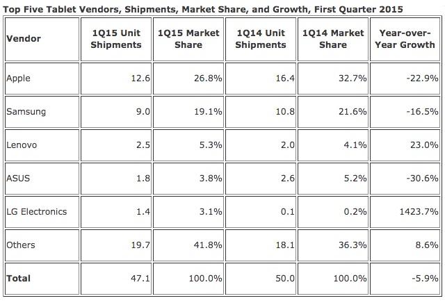 IDC Tablet Shippments Q1 2015