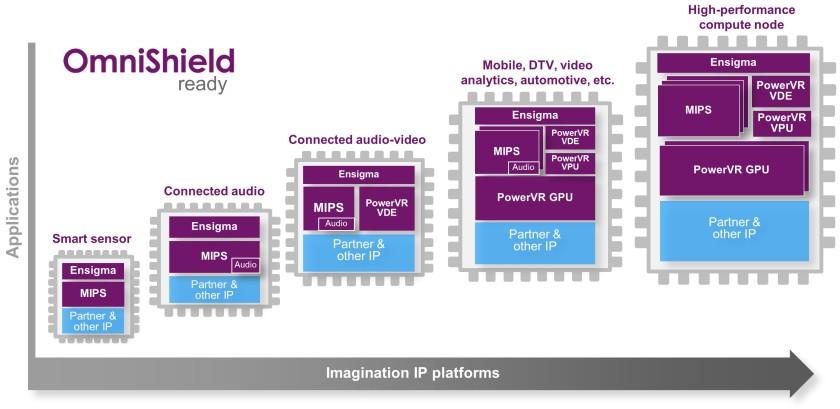 Imagination TSMC IoT IP platforms
