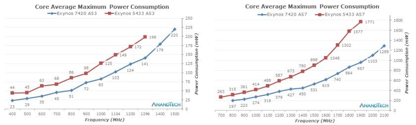exynos-7420-average-curves