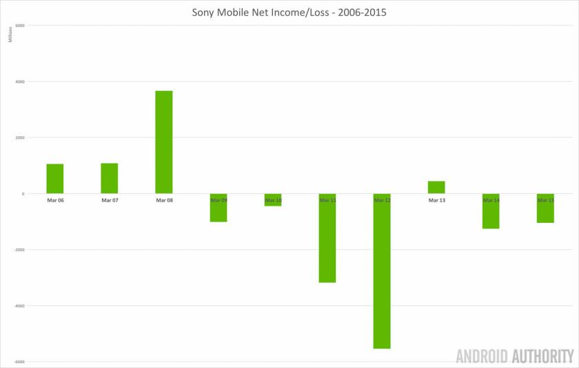 sony-mobile-net-income-loss-2006-2015-1