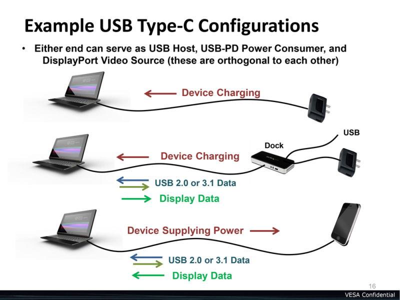 usb-type-c-displayport-power-examples