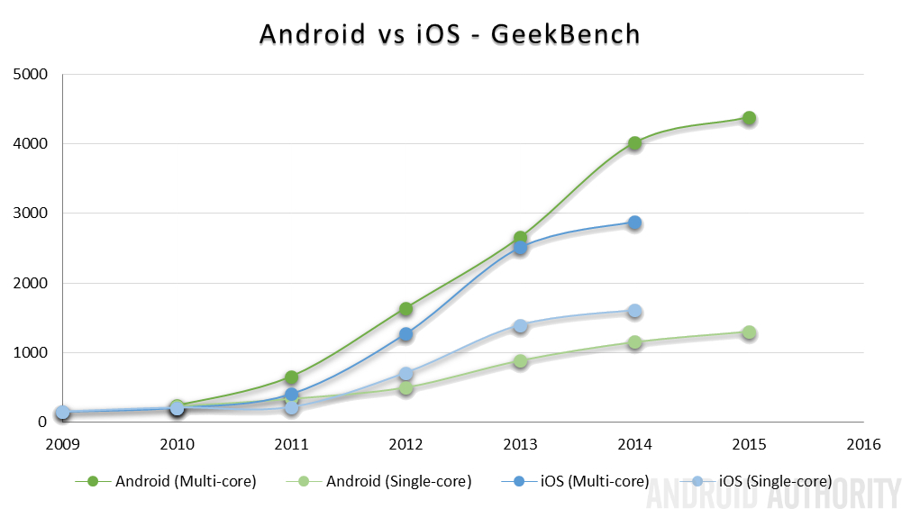 Android vs iOS GeekBench performance