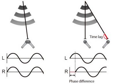 Omni directional mic phase