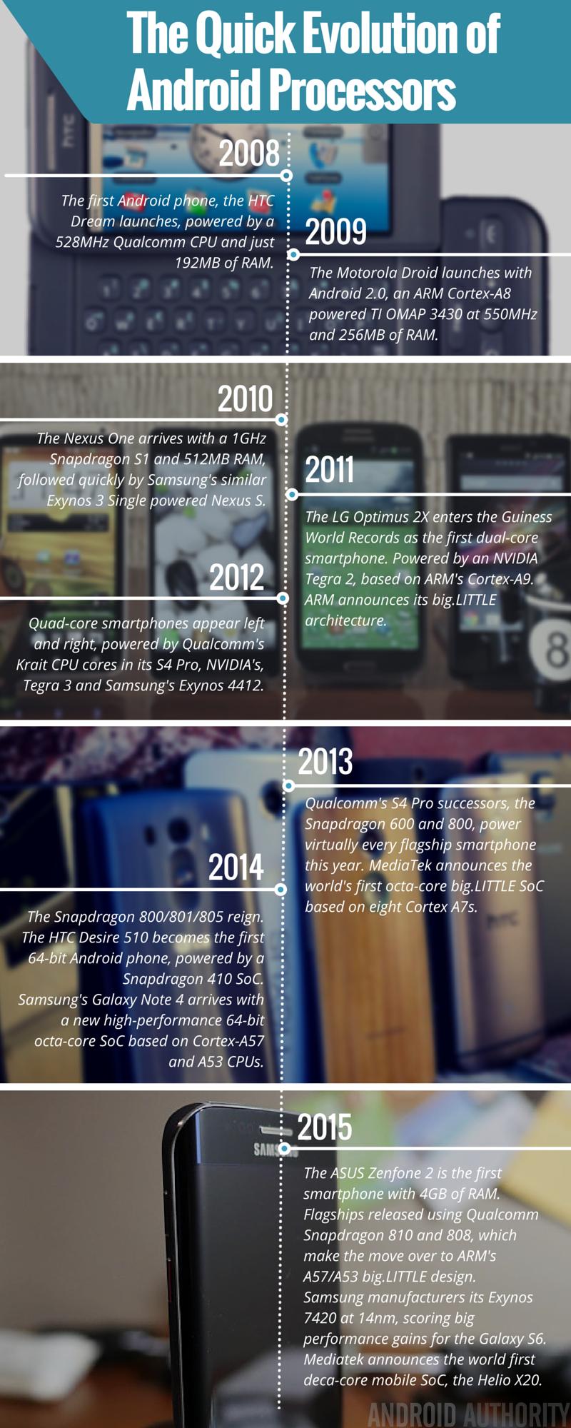 Smartphone Processor Evolution