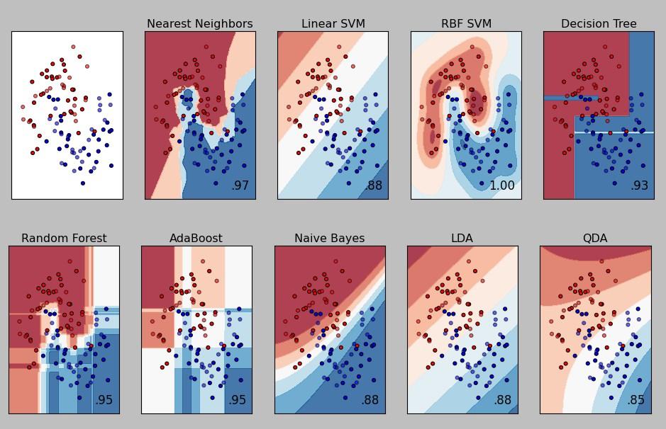 machine-learning-classifier-comparison2x5