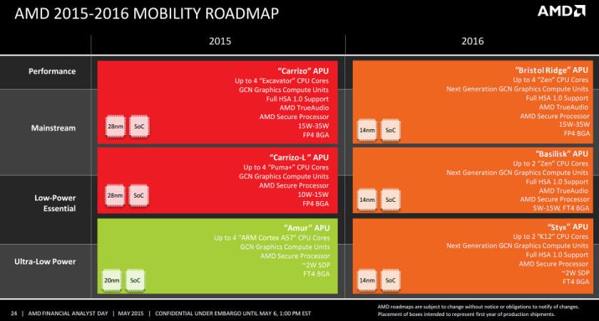 AMD mobility roadmap 2016