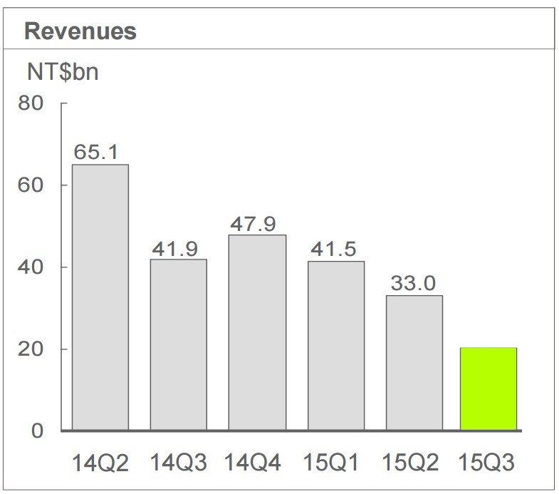 HTC revenue graph estimate