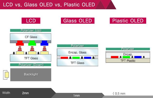 LCD-vs-Glass-OLED-vs-Plastic-OLED-thickness