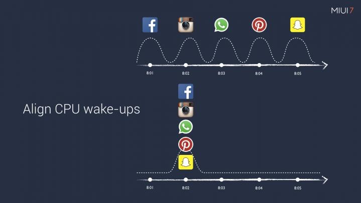 MIUI 7 wake up cycles