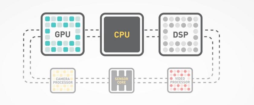 Heterogeneous Compute components
