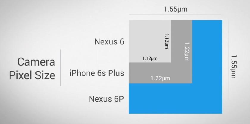 Nexus 6P camera pixel size