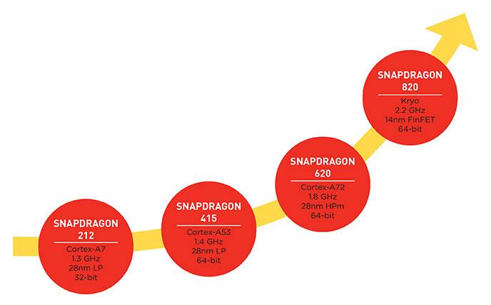 Qualcomm Snapdragon roadmap 2015