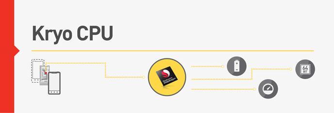 snapdragon_820_kryo-cpu_feature