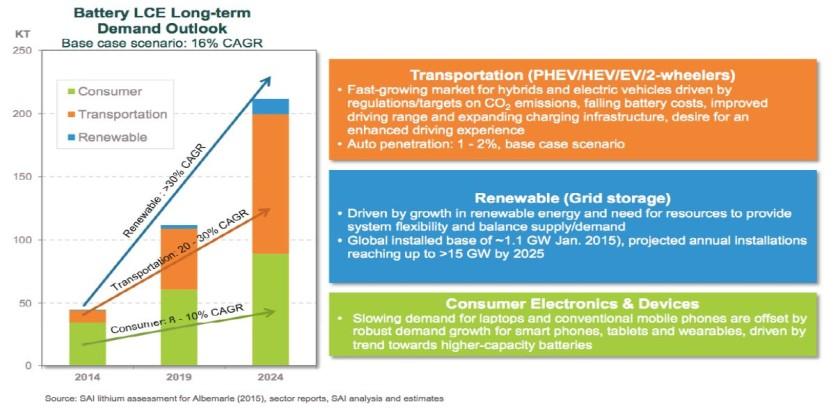 Li ion battery demand long term outlook