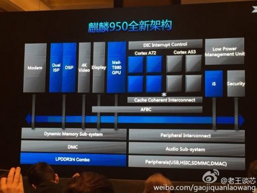 Kirin 950 SoC overview