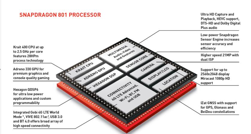 Snapdragon-801-block-diagram