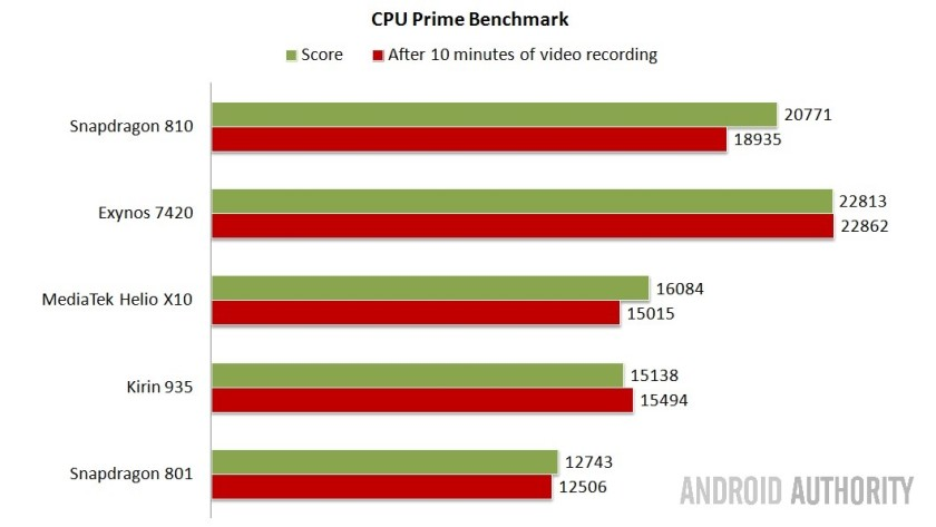 CPU Prime Benchmark - Higher is better.