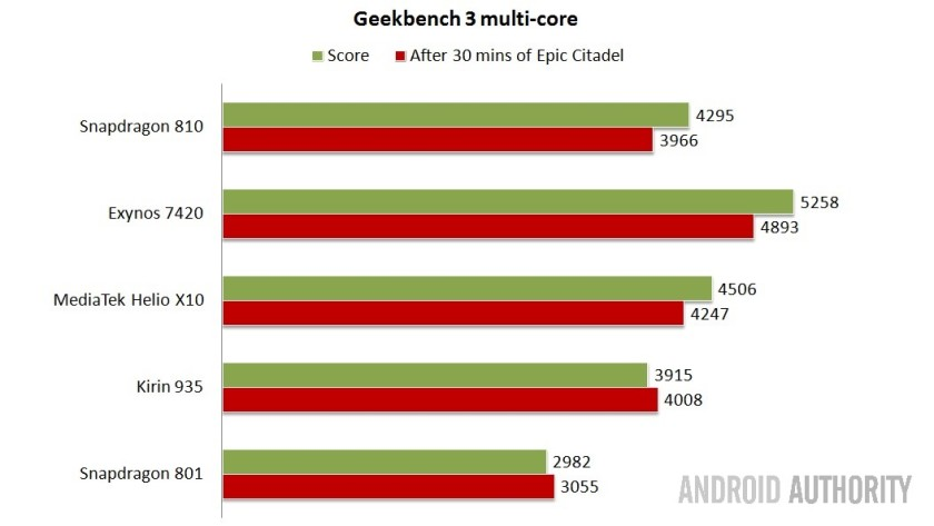 Geekbench multi-core - Higher is better.
