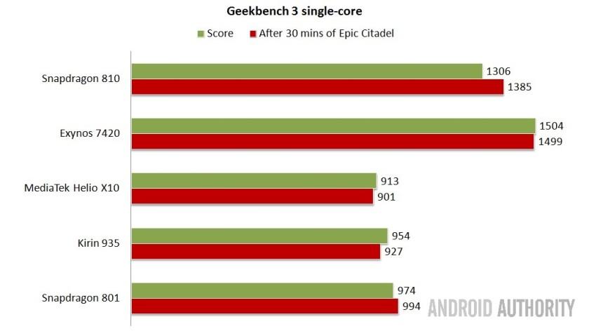 Geekbench single-core - Higher is better.