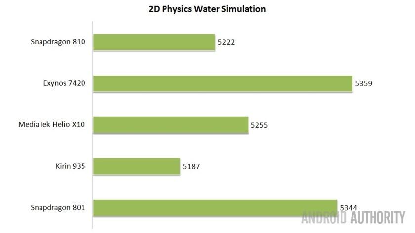 2D Physics - Higher is better.