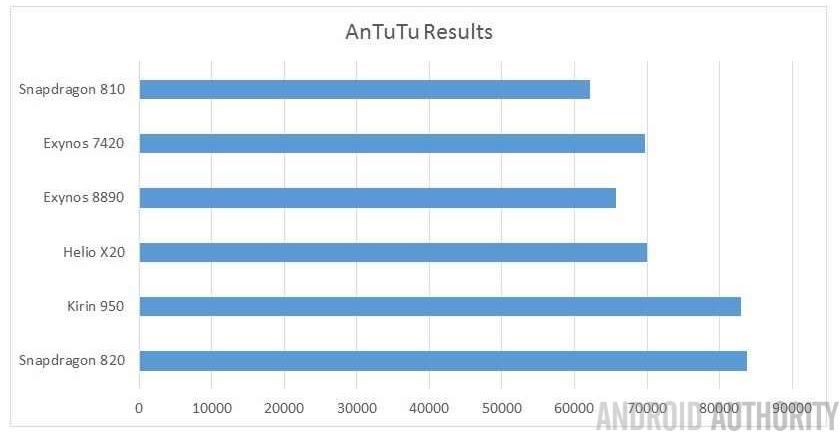 SoC-2016-line-up-AnTuTu-watermark