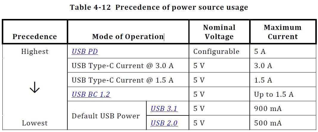 USB Power Sources