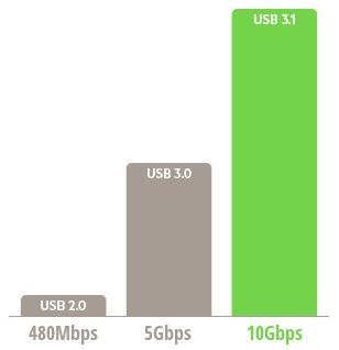 USB-speeds