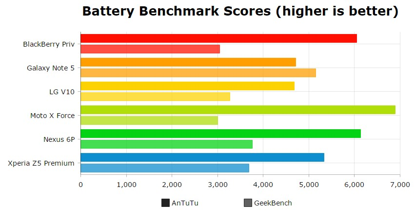 Best of Android Battery 2