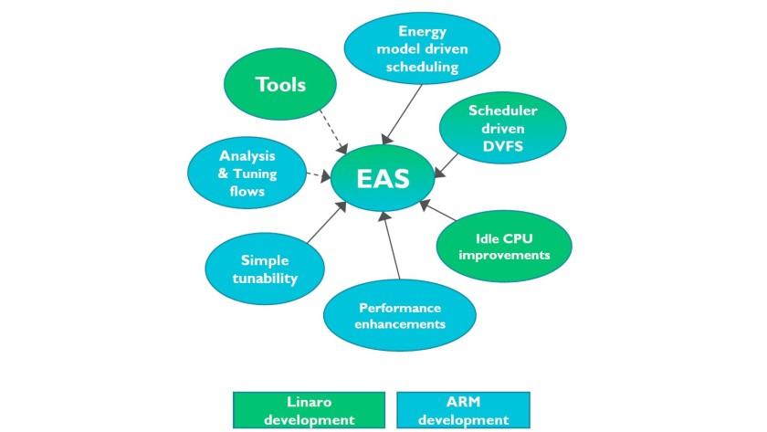 EAS-diagram
