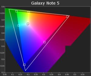 Galaxy Note 5 Gamut