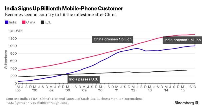 India Smartphone Adoption