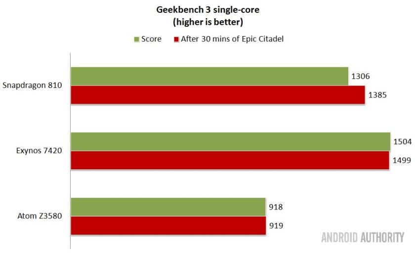 Intel-vs-Qualcomm-vs-Samsung-SoCs-Geekbench-singlecore