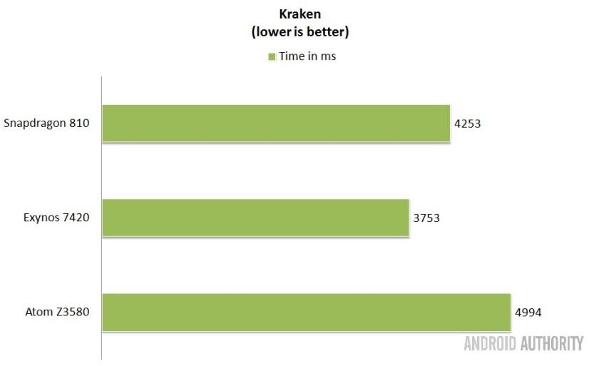 Intel-vs-Qualcomm-vs-Samsung-SoCs-kraken