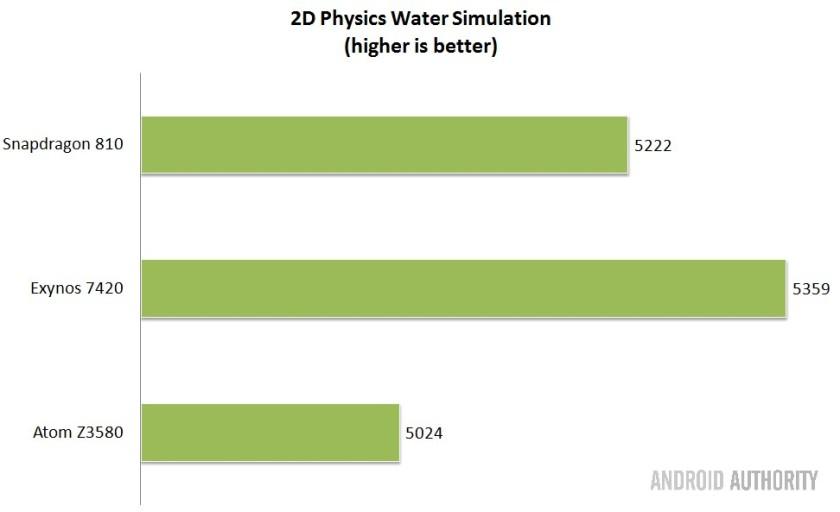 Intel-vs-Qualcomm-vs-Samsung-SoCs-water-sim