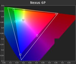 Nexus 6P Gamut