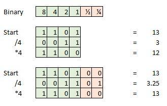 Binary Math