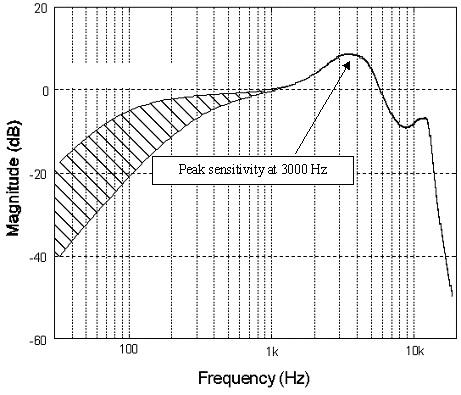 Typical human hearing sensitivity peaks at 3kHz and quickly begins to roll off after 16kHz.
