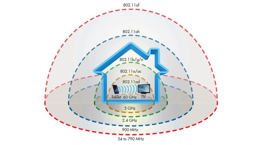 WiFi distances compared