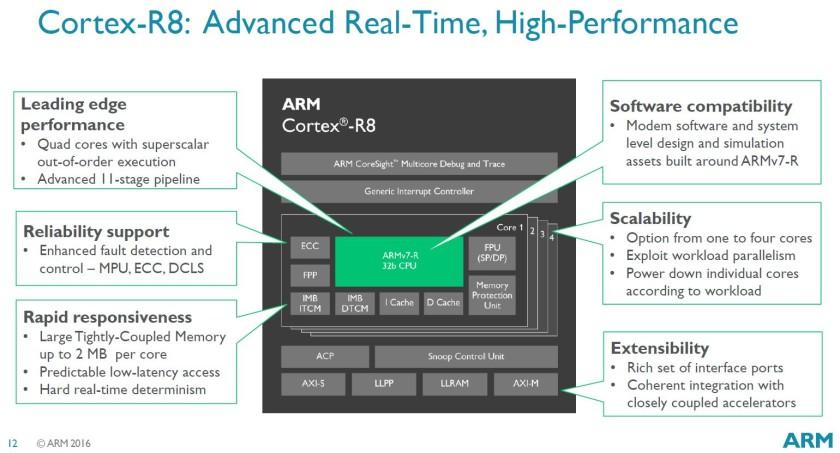 ARM Cortex R8