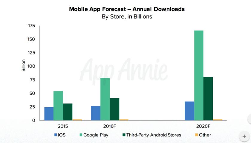 App-Annie app market revenue