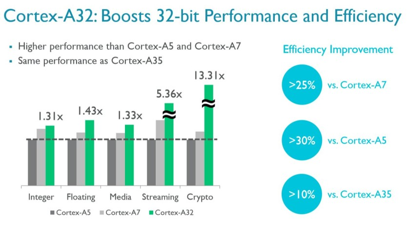 Cortex-A32 performance
